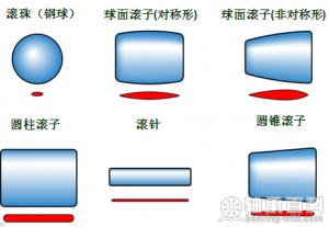 轴承滚子类型